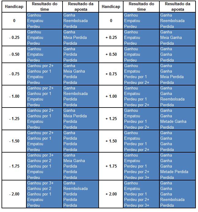 Tabela de Handicap Asiático - Plabot - Plabot